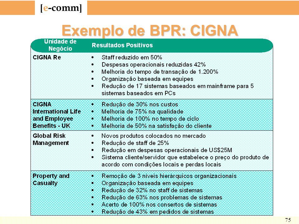 Exemplo de BPR: CIGNA CIGNA é empresa internacional de seguro e de serviços financeiros. Emprega 50.000 pessoas em 70 países.