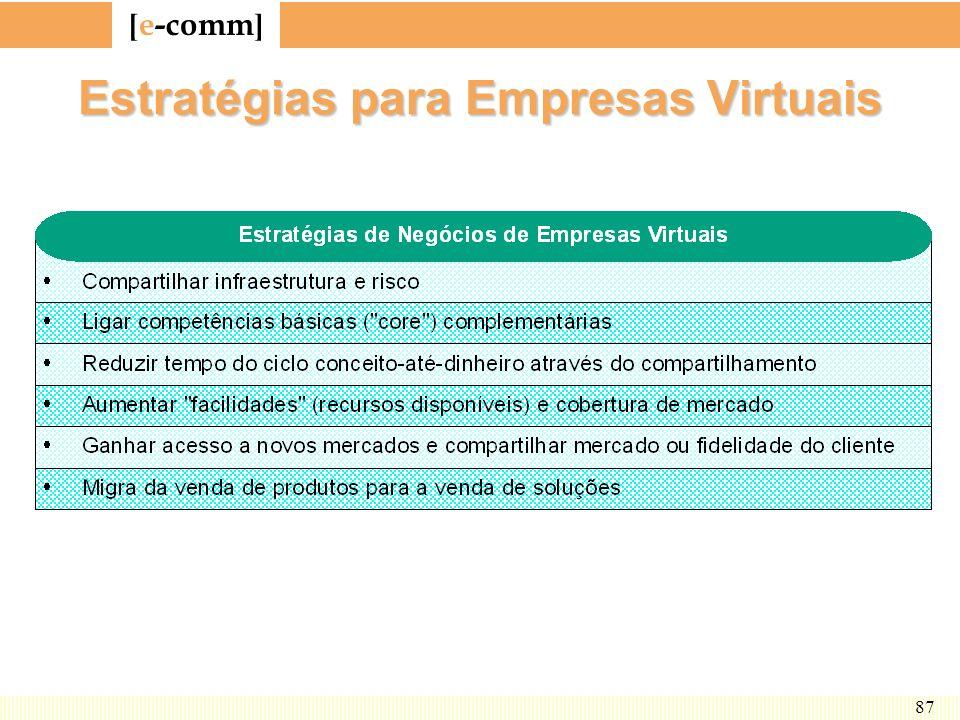 Estratégias para Empresas Virtuais