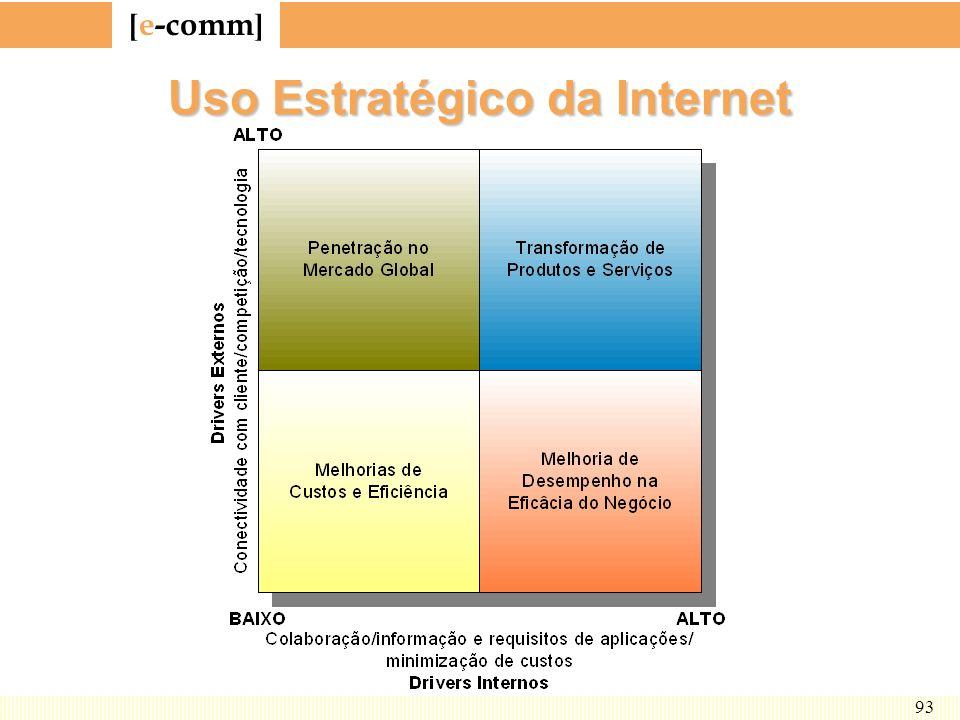 Uso Estratégico da Internet