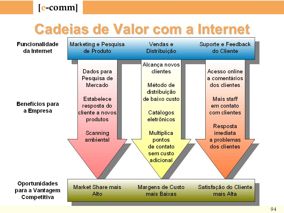 Cadeias de Valor com a Internet