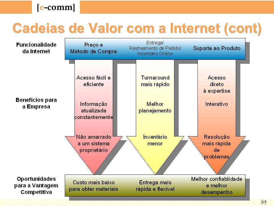 Cadeias de Valor com a Internet (cont)