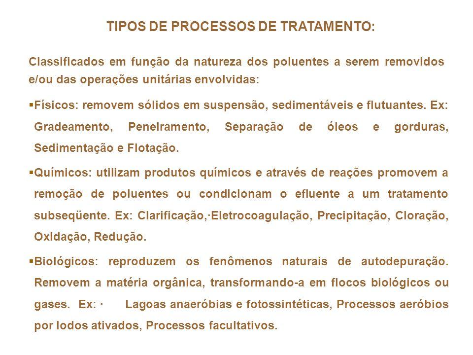 TIPOS DE PROCESSOS DE TRATAMENTO:
