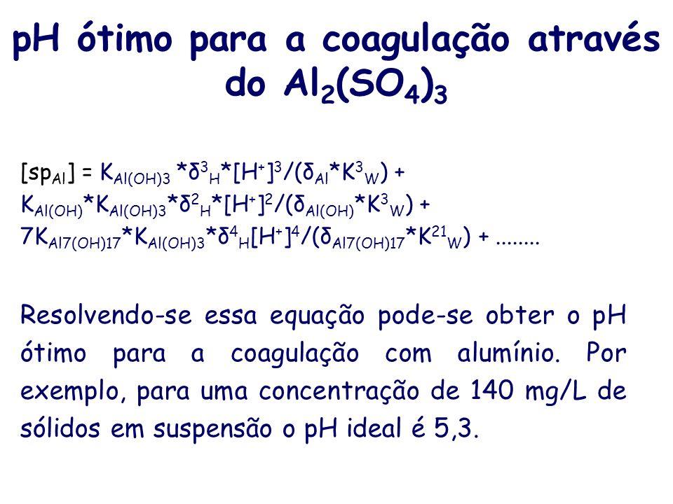 pH ótimo para a coagulação através do Al2(SO4)3