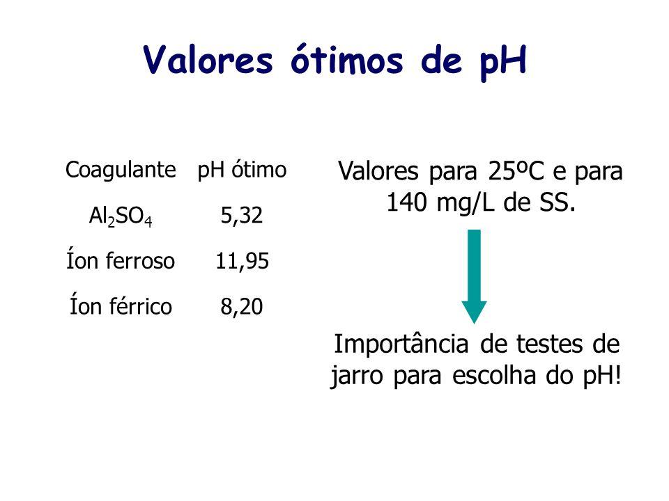 Valores ótimos de pH Valores para 25ºC e para 140 mg/L de SS.