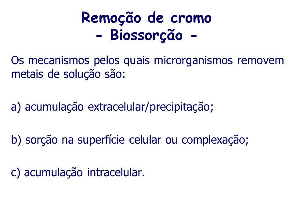 Remoção de cromo - Biossorção -