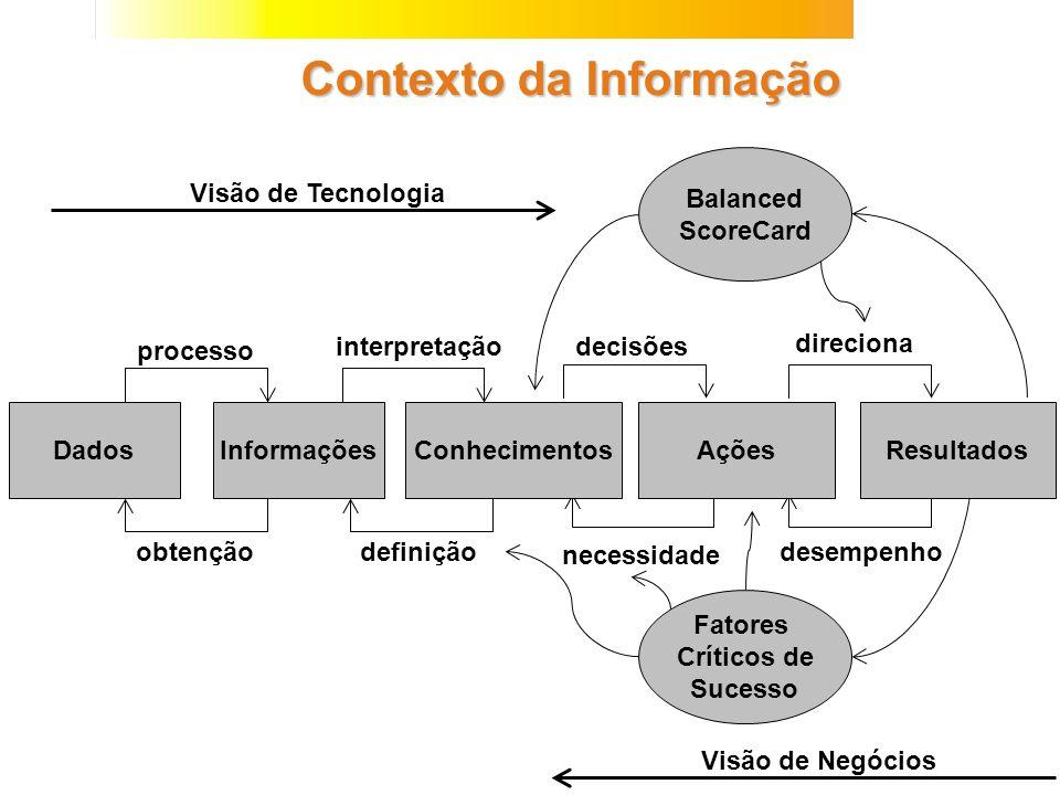 Contexto da Informação