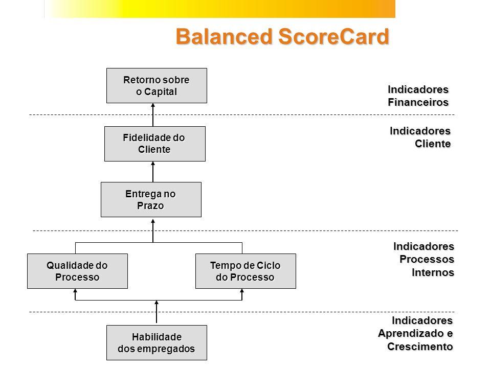 Balanced ScoreCard Indicadores Financeiros Indicadores Cliente