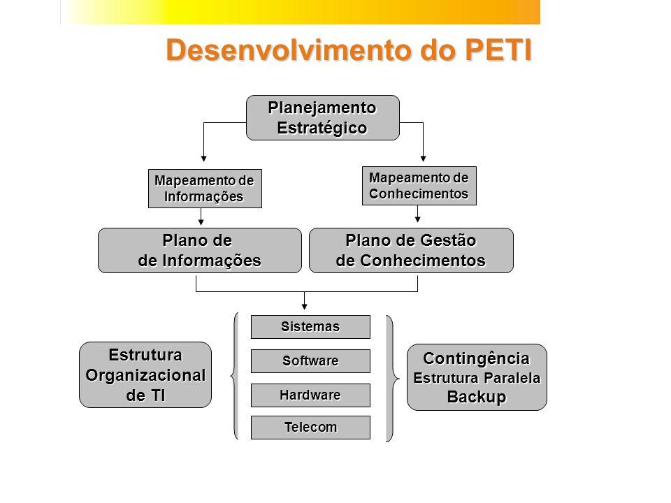 Desenvolvimento do PETI