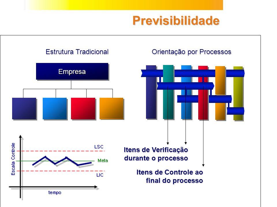 Previsibilidade Estrutura Tradicional Orientação por Processos Empresa