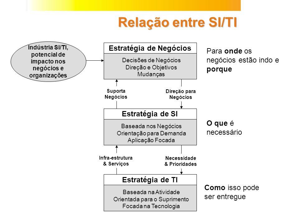 Indústria SI/TI, potencial de impacto nos negócios e organizações