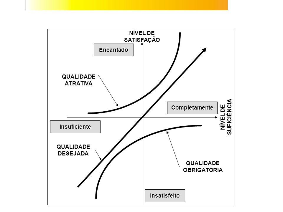MODELO DA QUALIDADE DE KANO