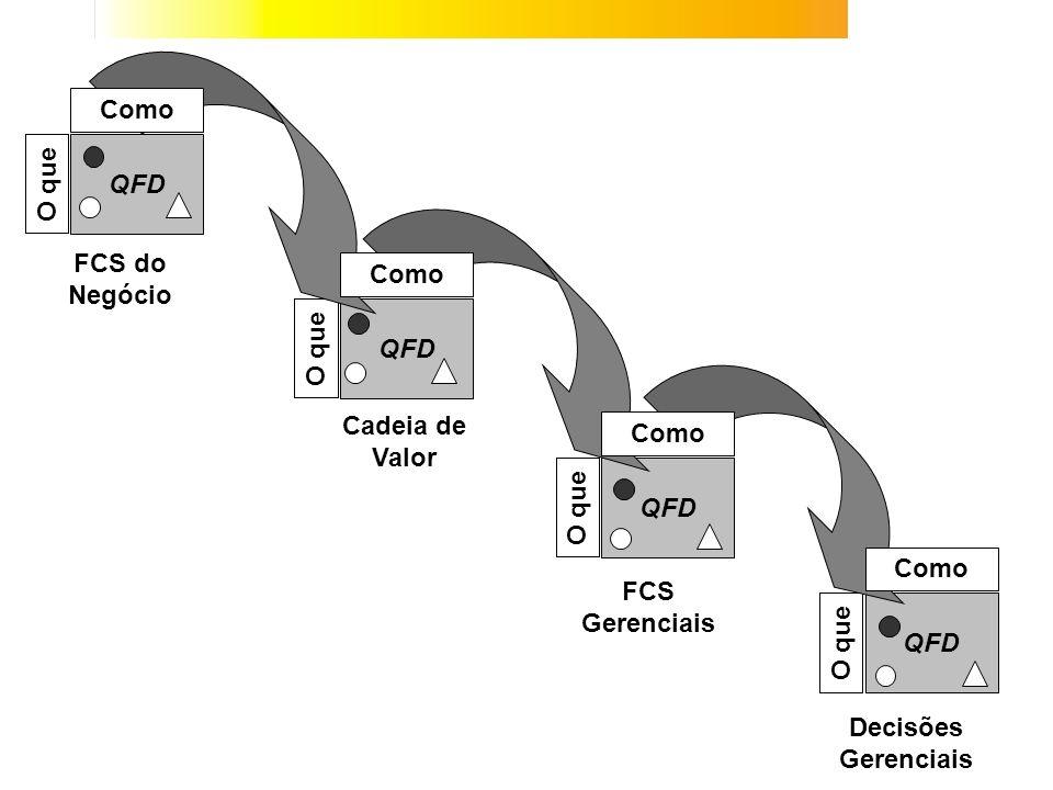 QFD O que Como FCS do Negócio Cadeia de Valor FCS Gerenciais Decisões Gerenciais