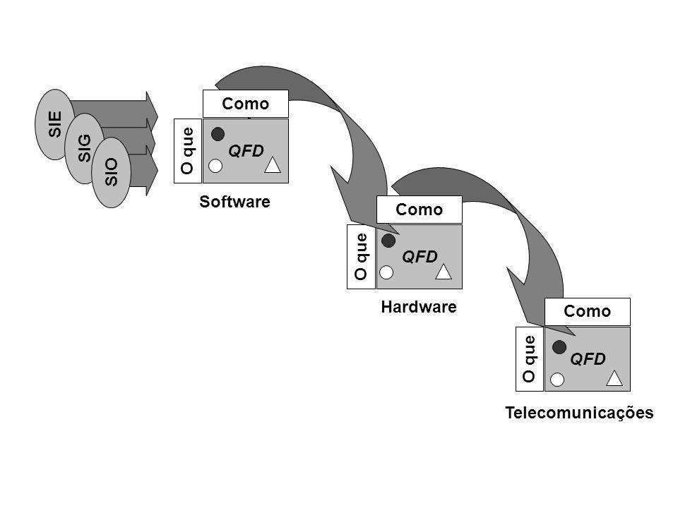 Como SIE QFD SIG O que SIO Software Como QFD O que Hardware Como QFD O que Telecomunicações