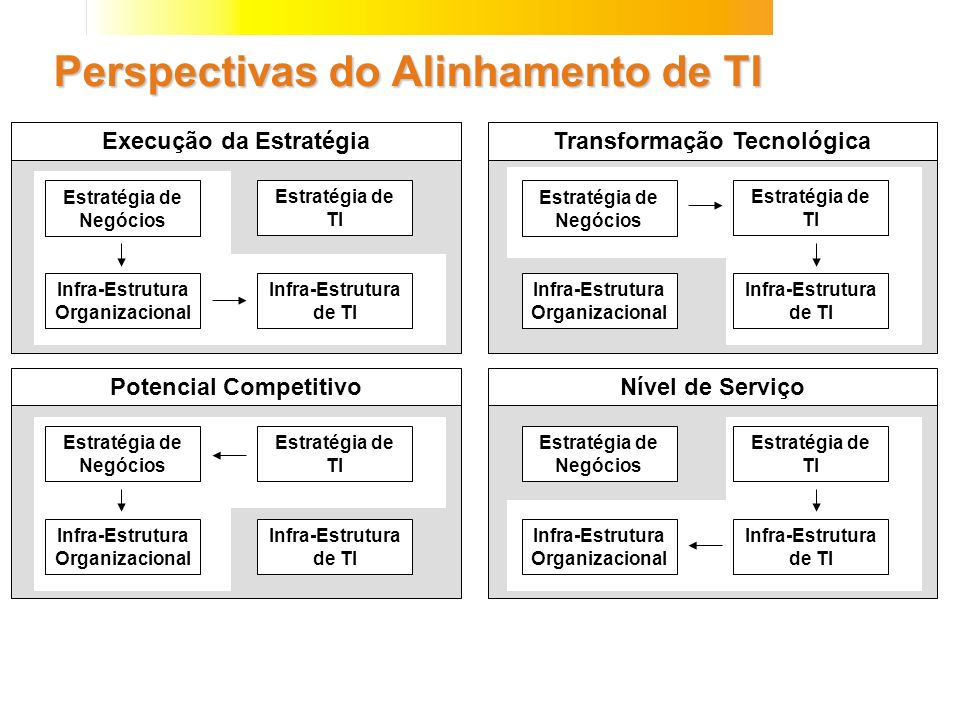 Perspectivas do Alinhamento de TI