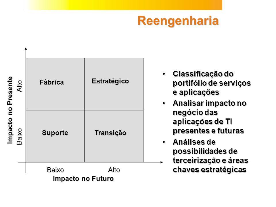 Reengenharia Classificação do portifólio de serviços e aplicações