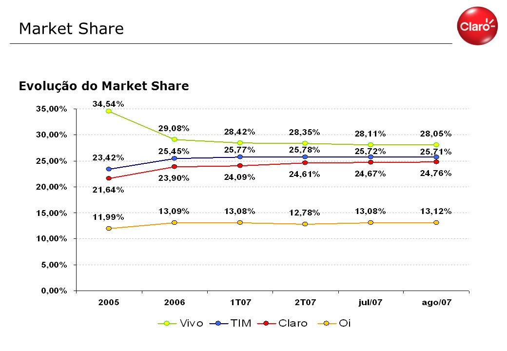 Market Share Evolução do Market Share
