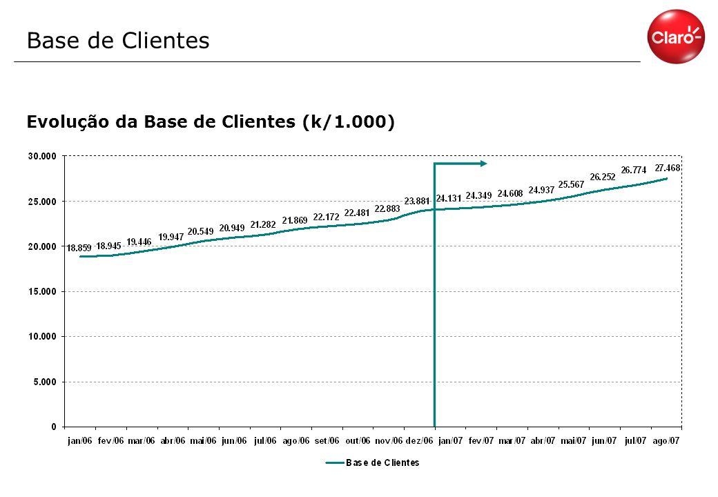 Base de Clientes Evolução da Base de Clientes (k/1.000)