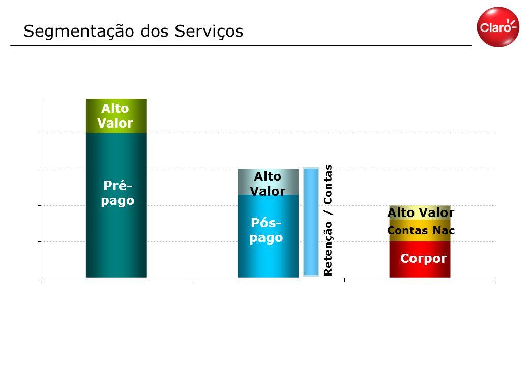 Segmentação dos Serviços
