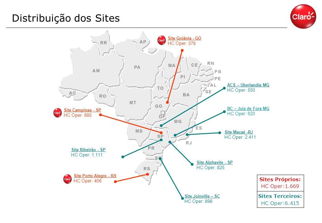 Distribuição dos Sites