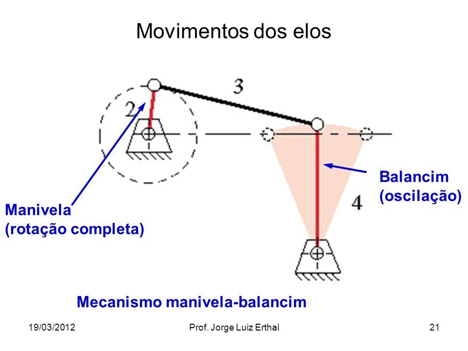 Movimentos dos elos Balancim (oscilação) Manivela (rotação completa)