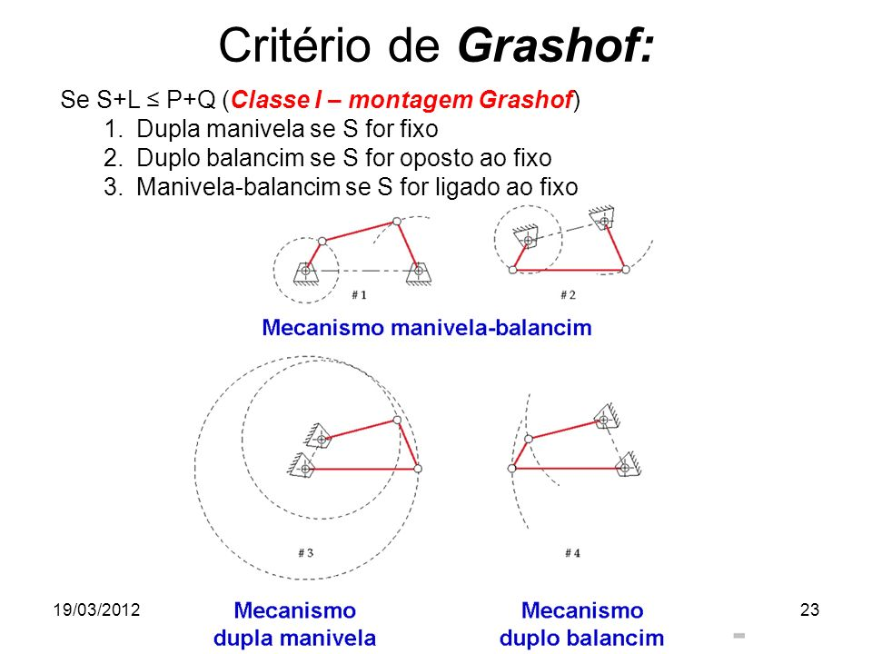 Critério de Grashof: Se S+L ≤ P+Q (Classe I – montagem Grashof)
