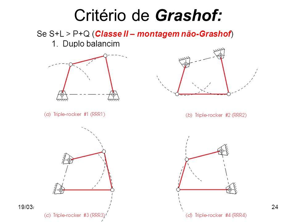 Critério de Grashof: Se S+L > P+Q (Classe II – montagem não-Grashof) Duplo balancim.