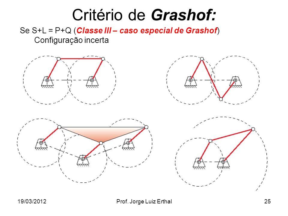 Critério de Grashof: Se S+L = P+Q (Classe III – caso especial de Grashof) Configuração incerta. 19/03/2012.