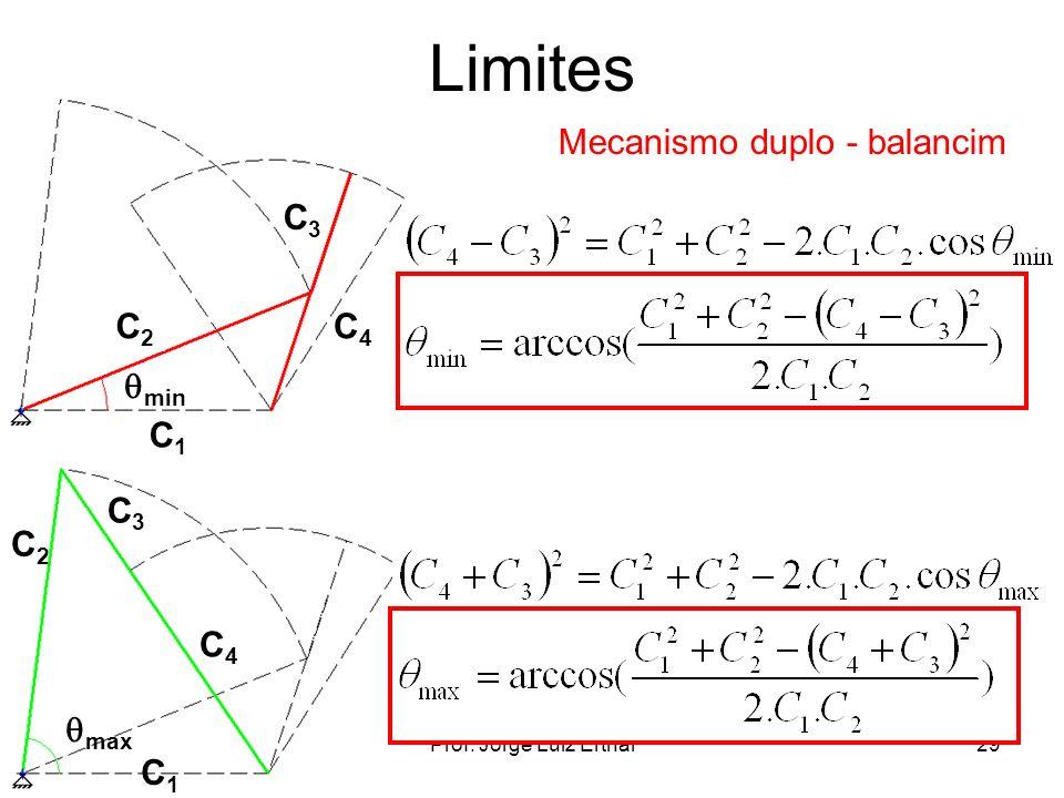 Limites Mecanismo duplo - balancim C3 C2 C4 min C1 C3 C2 C4 max C1