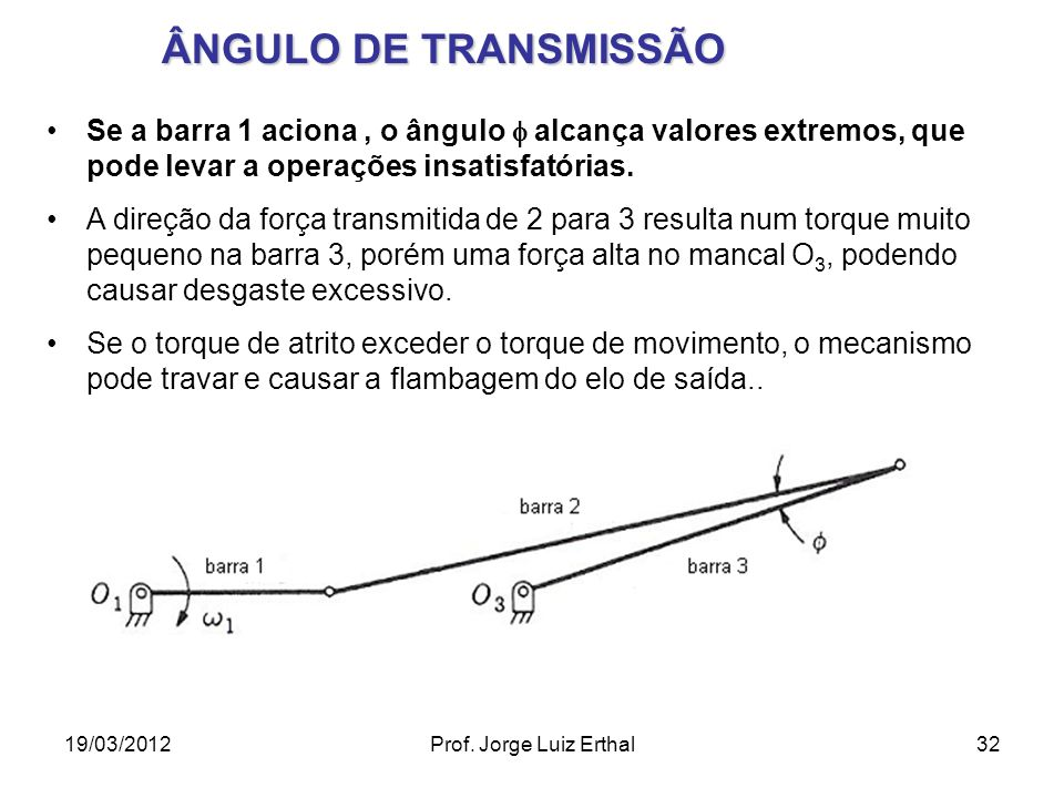 ÂNGULO DE TRANSMISSÃO Se a barra 1 aciona , o ângulo  alcança valores extremos, que pode levar a operações insatisfatórias.