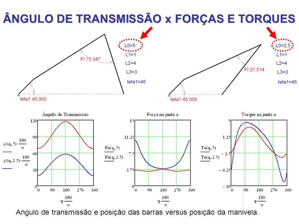 ÂNGULO DE TRANSMISSÃO x FORÇAS E TORQUES