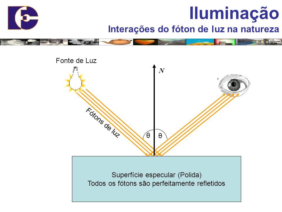Iluminação Interações do fóton de luz na natureza Fonte de Luz N
