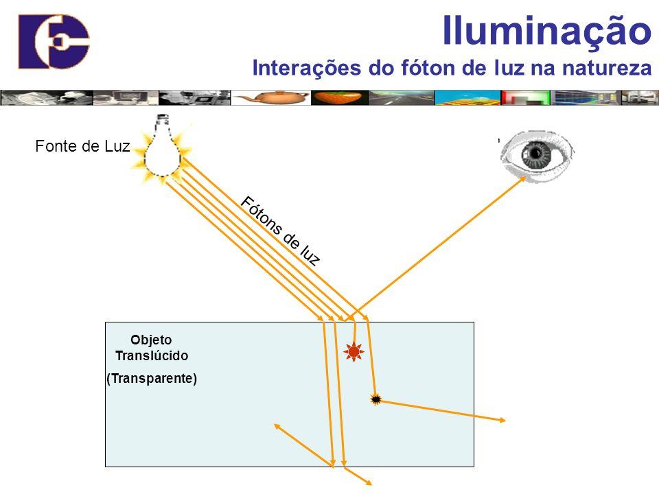 Iluminação Interações do fóton de luz na natureza Fonte de Luz