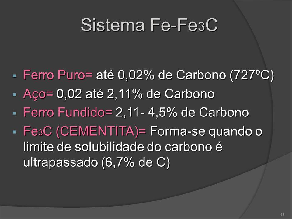 Sistema Fe-Fe3C Ferro Puro= até 0,02% de Carbono (727ºC)