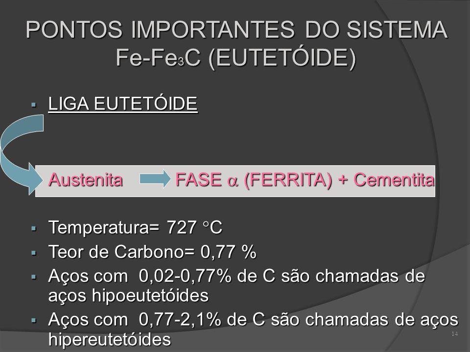 PONTOS IMPORTANTES DO SISTEMA Fe-Fe3C (EUTETÓIDE)