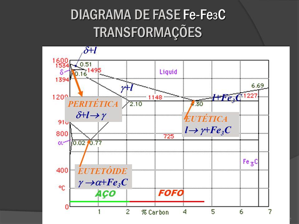 DIAGRAMA DE FASE Fe-Fe3C TRANSFORMAÇÕES