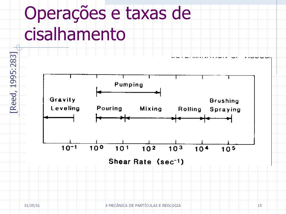 Operações e taxas de cisalhamento