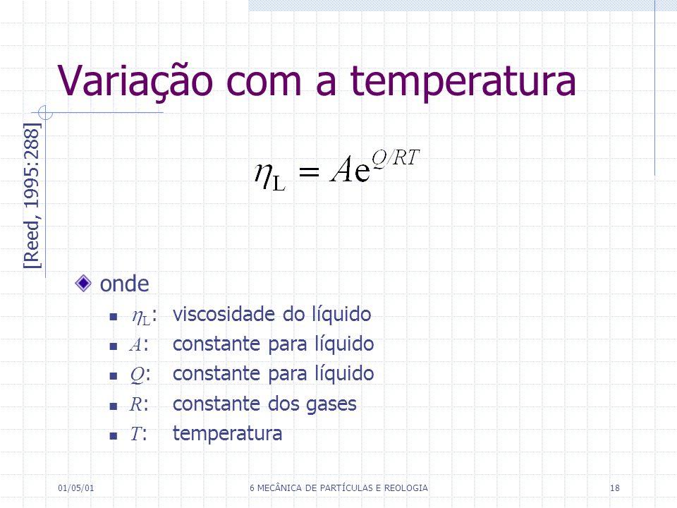 Variação com a temperatura