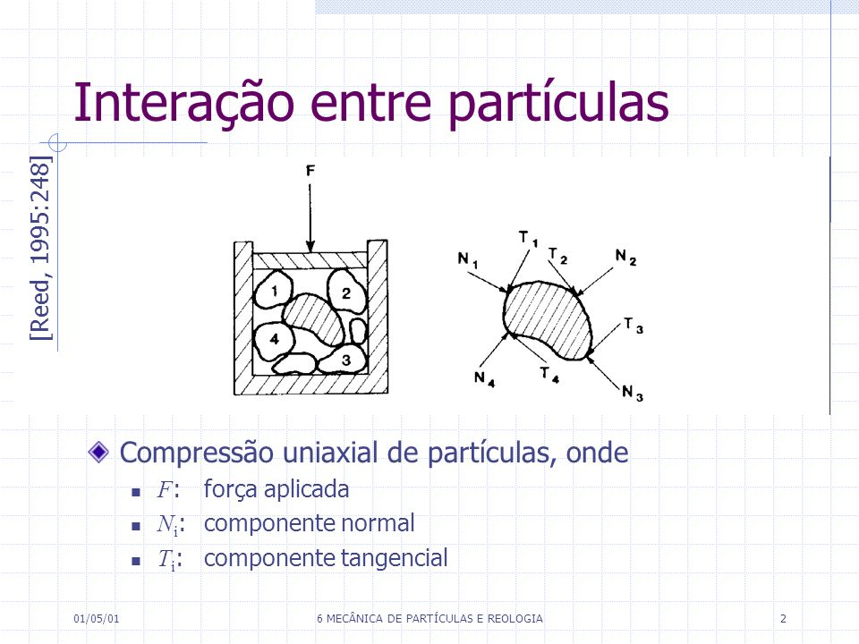 Interação entre partículas