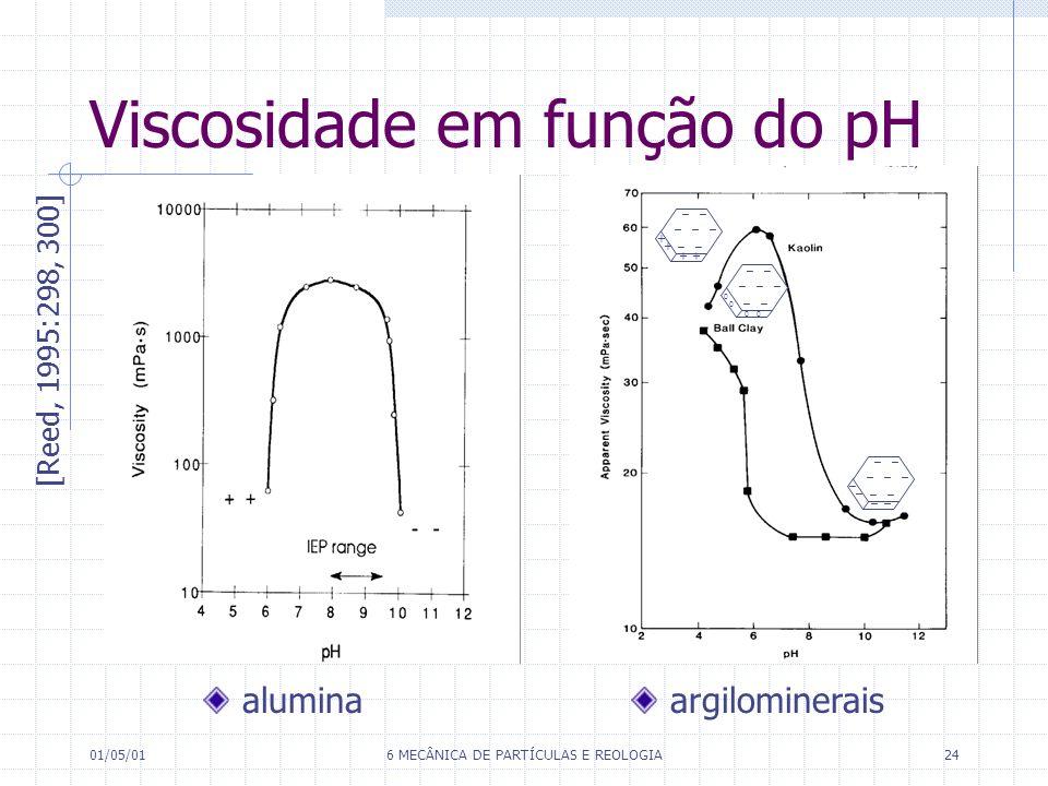 Viscosidade em função do pH