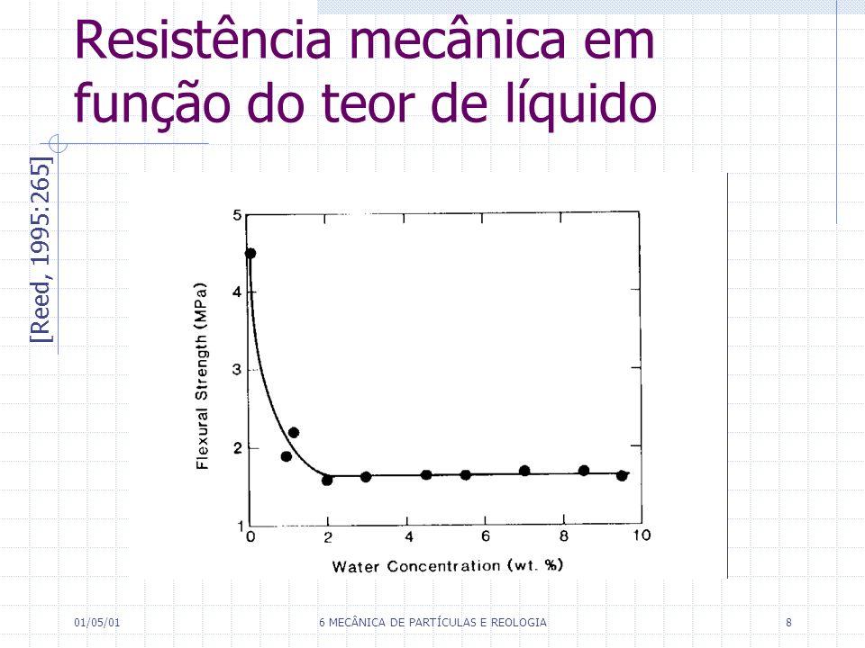 Resistência mecânica em função do teor de líquido