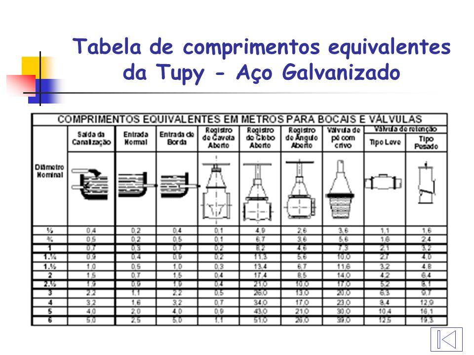 Tabela de comprimentos equivalentes da Tupy - Aço Galvanizado