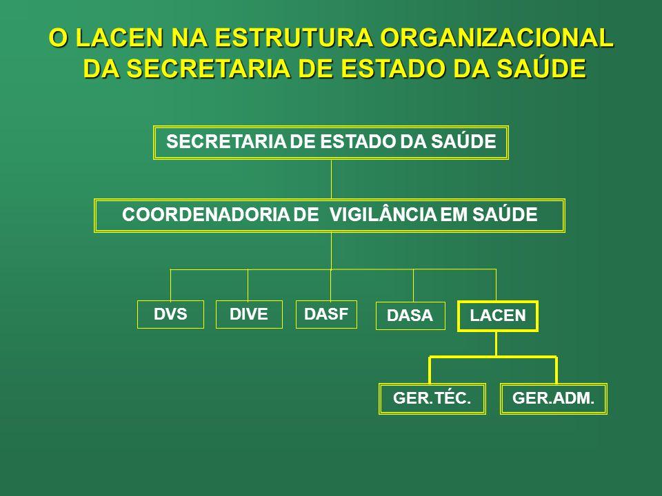 O LACEN NA ESTRUTURA ORGANIZACIONAL DA SECRETARIA DE ESTADO DA SAÚDE