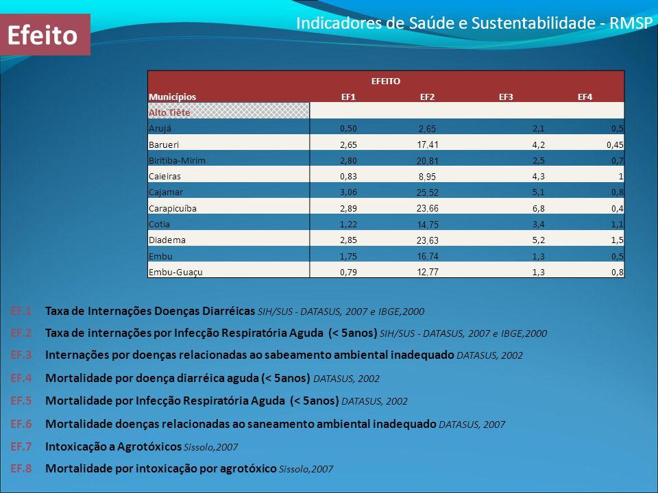 Indicadores de Saúde e Sustentabilidade - RMSP Efeito