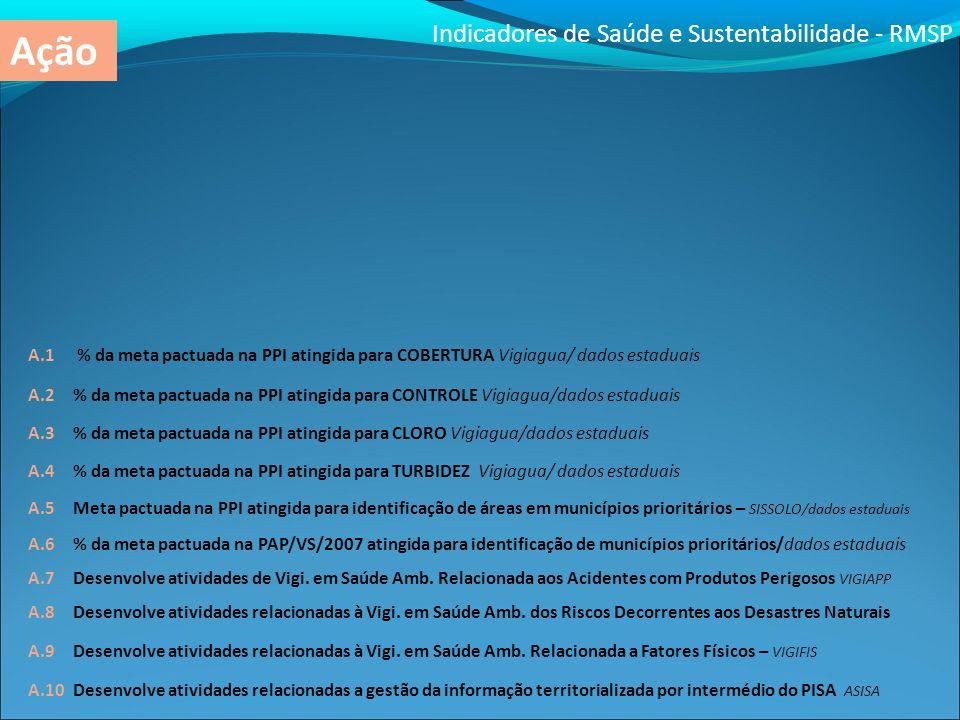 Indicadores de Saúde e Sustentabilidade - RMSP Ação
