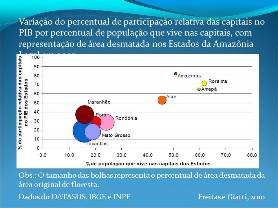 Variação do percentual de participação relativa das capitais no PIB por percentual de população que vive nas capitais, com representação de área desmatada nos Estados da Amazônia Legal em 2005