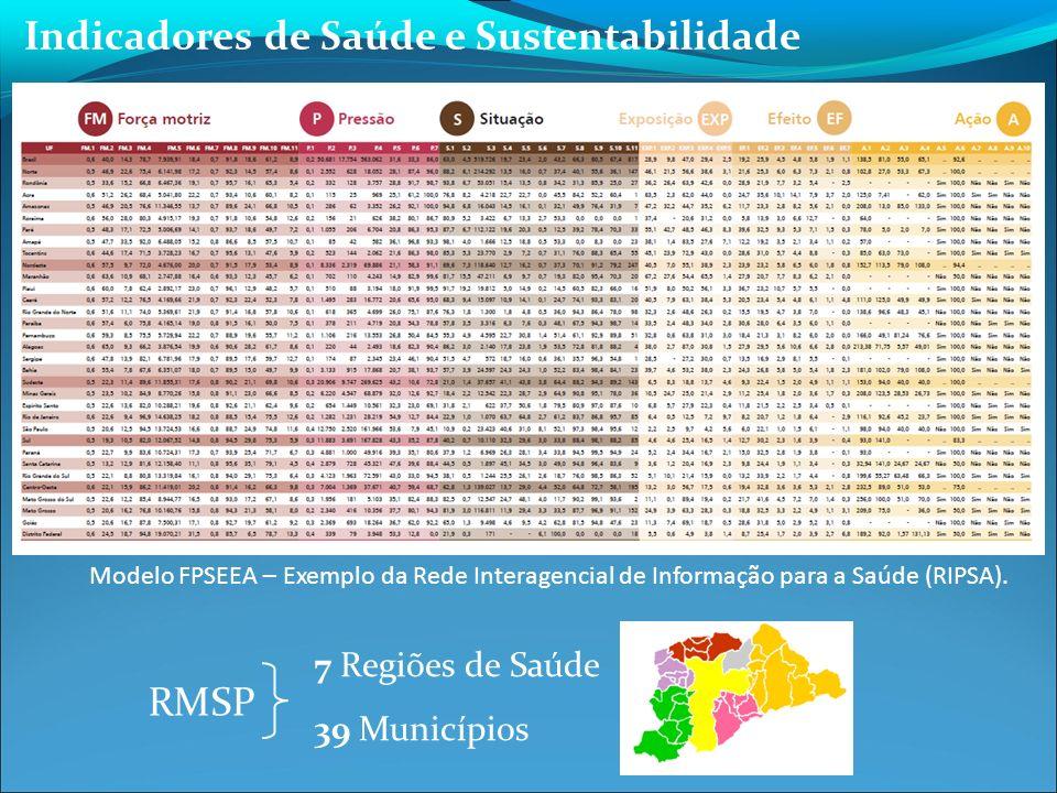 Indicadores de Saúde e Sustentabilidade
