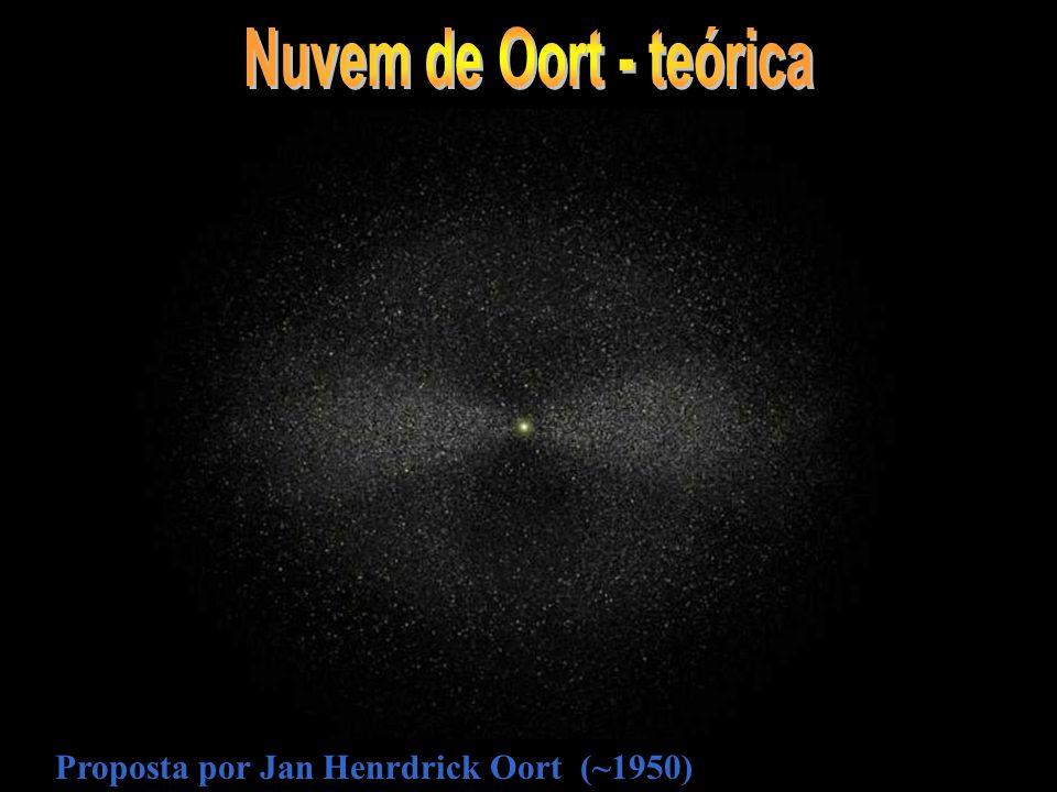 Proposta por Jan Henrdrick Oort (~1950)