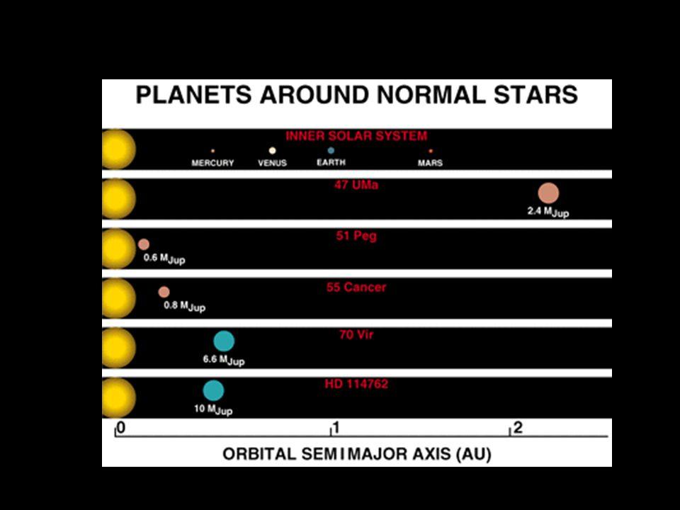 Planetas ao redor de Estrelas
