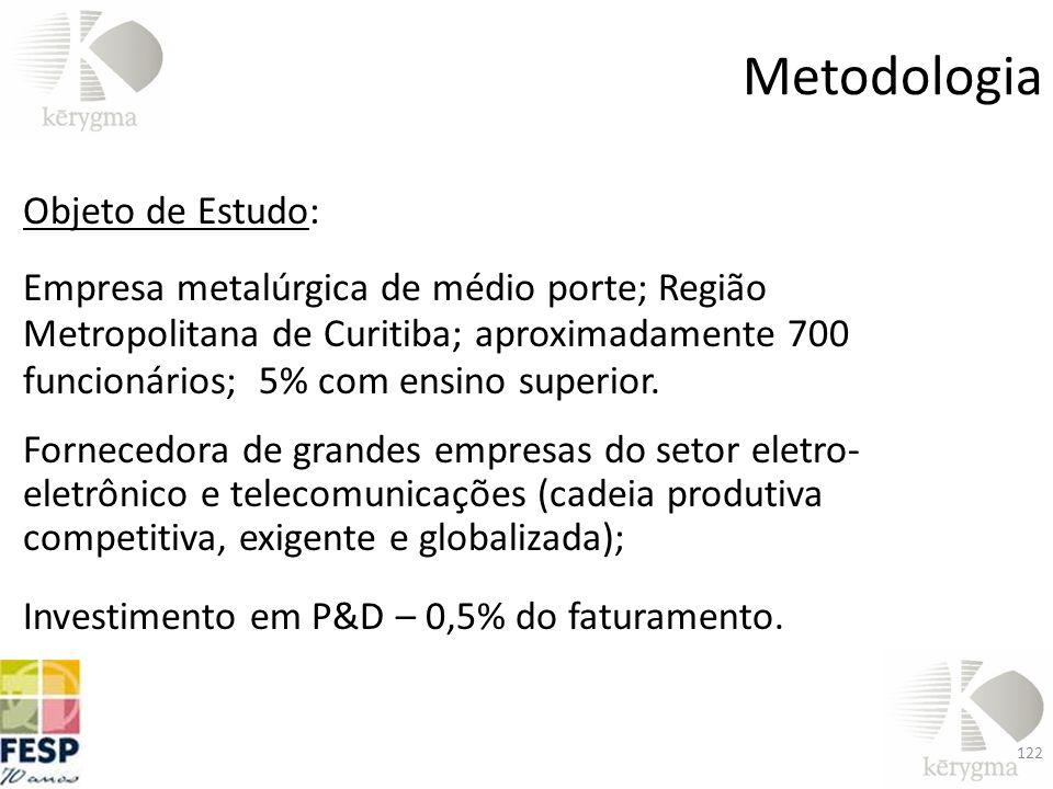Metodologia Objeto de Estudo: