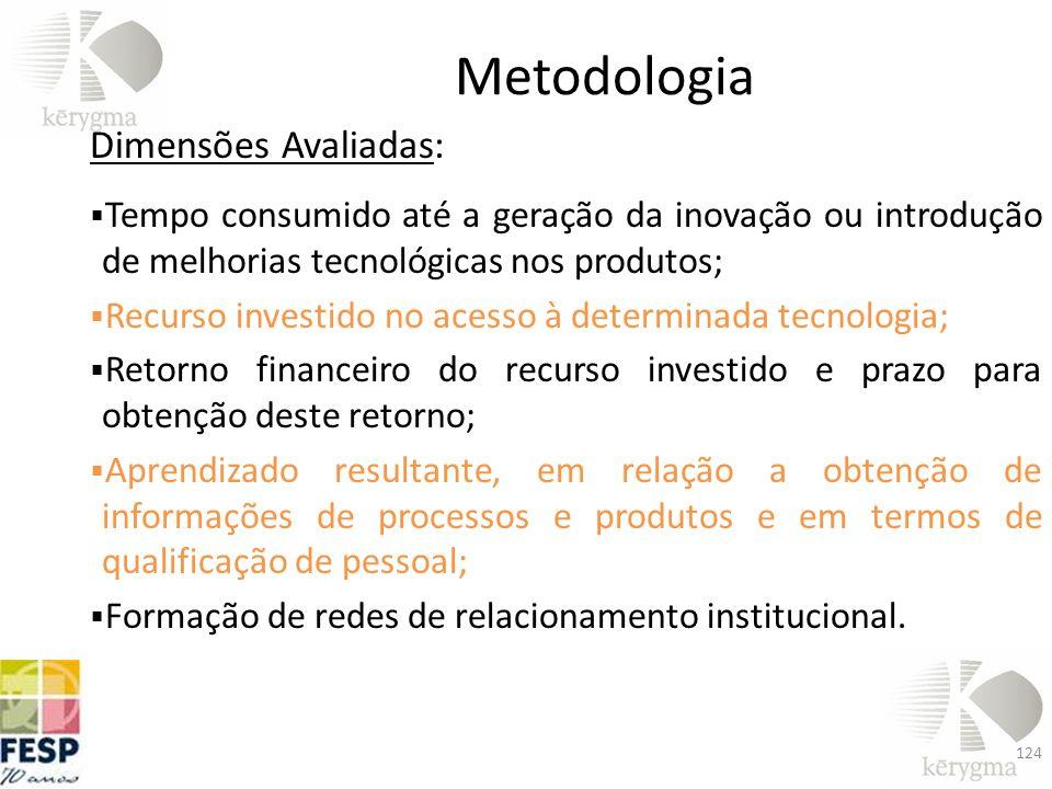 Metodologia Dimensões Avaliadas: